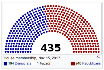 US-House-of-Representatives-balance-of-power-November-2017