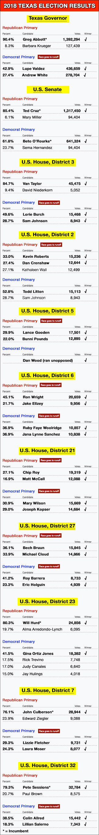 325-2018-Texas-Primary-Results-graphic
